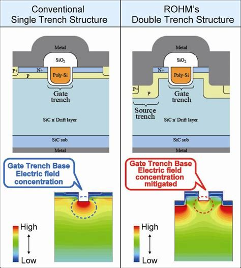 Mofet 2 X 200 Pcim Trench Sic Mosfet Is 2x Better