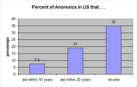 eating out statistics 2016 anorexia