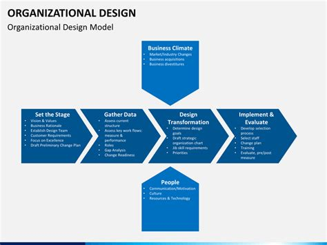 Power Organization 3 organizational design powerpoint template sketchbubble