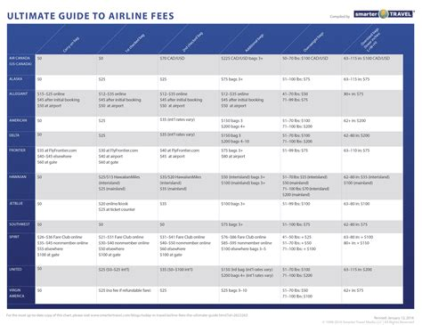united airlines baggage fees domestic airline fees the ultimate guide smartertravel