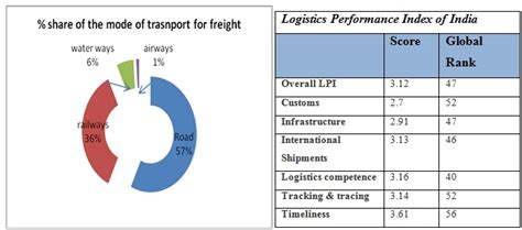 Mba In Shipping And Logistics In India by Logistics As A Lever Of Economic Growth Business Article