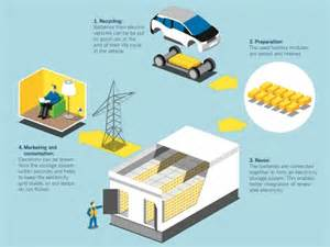 Electric Vehicle Battery Second Grid Storage Gives New To Batteries Engerati