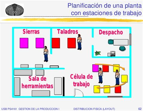 que es table layout layout distribuci 243 n f 237 sica