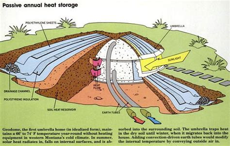 underground houses provide relief from heating cooling costs