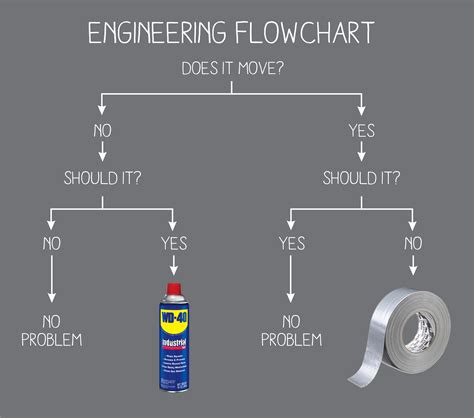engineers flowchart engineering flowchart make vancouver