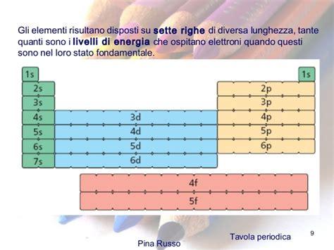 quanti sono gli elementi della tavola periodica 17 la tavola periodica
