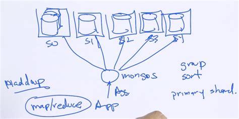 mongodb tutorial github mongodb tutorial 5 aggregation framework coding automaton