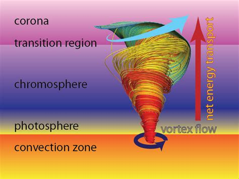 parts of a tornado diagram tornadoes on sun as big as united states solar twisters