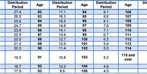 401k minimum distribution table here s how to calculate your required minimum distribution