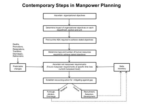 manpower forecasting template manpower planning