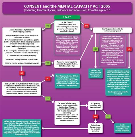 section 136 mental health act 2007 section 5 2 of the mental health act mental health act