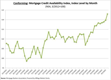 Mba Total Cost Mortgage Housingwire by Mba Mortgage Credit Continues To Loosen 2015 11 05
