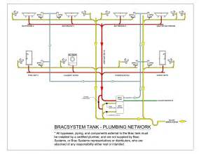mobile home plumbing systems plumbing network diagram plumbing system galleryhip com the hippest galleries