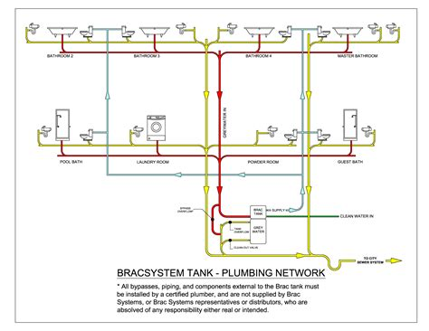 diagram of house plumbing mobile home plumbing systems plumbing network diagram