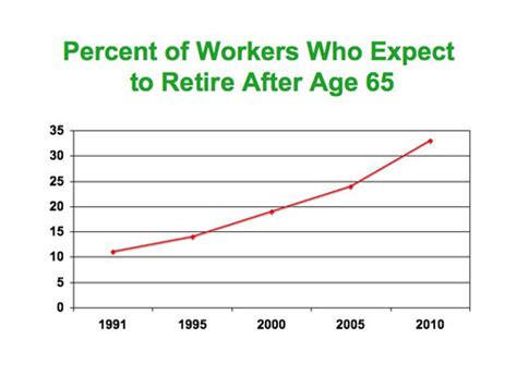 what information does an employee expect an employee communication primer is work the future of retirement cbs news