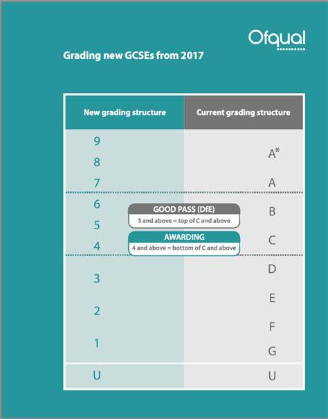 new grade 9 1 gcse 1782947760 gcse 9 1 grading explained absorb online learning