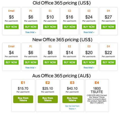 aussies could miss out on office 365 price cuts strategy