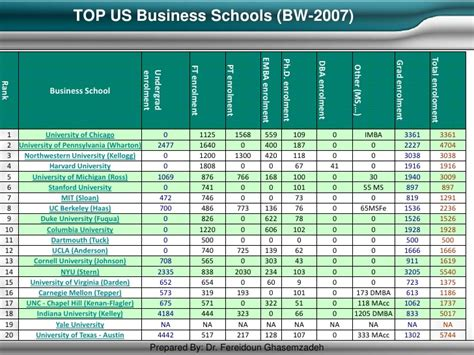 Best Mba Combination by Mba Best Practices