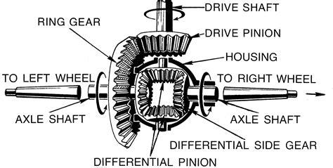 Ring Side L Grand Hilux tecnicamotori il differenziale
