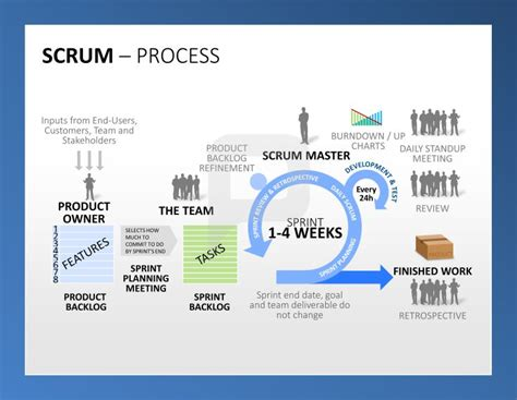 scrum sprint template professional scrum powerpoint templates visualize a