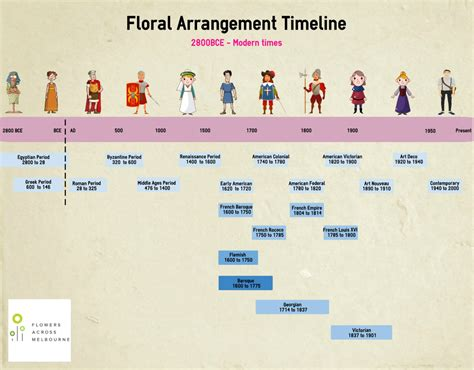 Floral Pattern History | the comprehensive history of flower arranging flowers