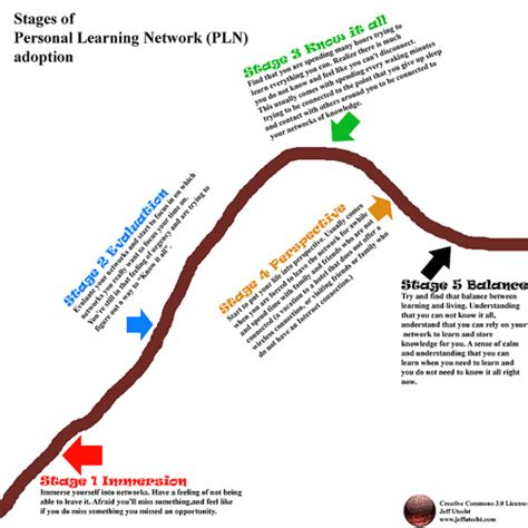 tienet forming a personal learning network