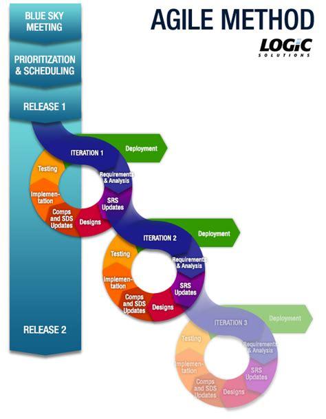 agile methodology templates pin shweshwe designs on