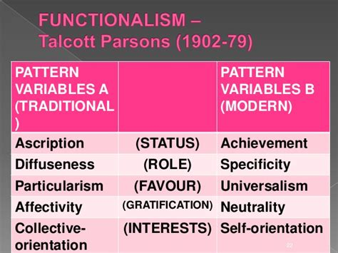 pattern variables sociology introduction to sociological perspectives