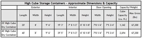 storage container sizes shipping container sizes dimensions pac