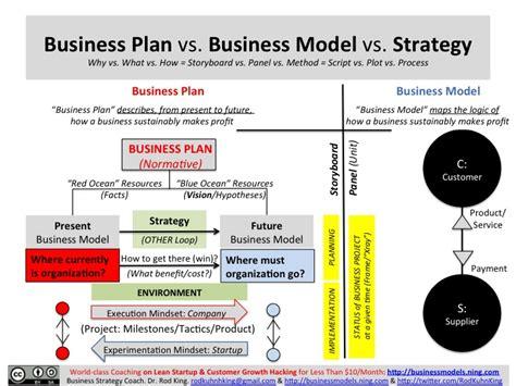 design house business model business plan vs business model vs strategy eliminate