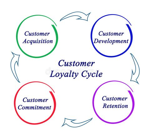 customer cycle diagram customer loyalty cycle stock image image of commerce