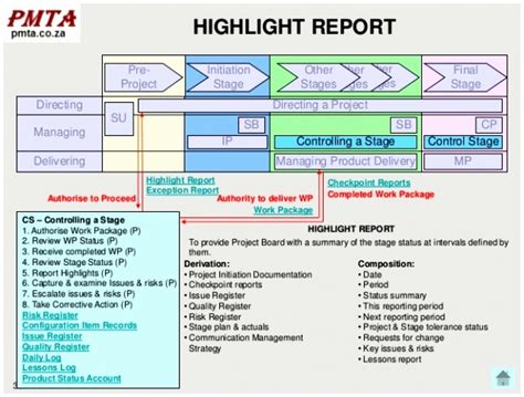 project highlight report template 7 project highlight report template eawwa templatesz234