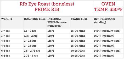 prime rib temperature chart boneless prime rib cooking time chart