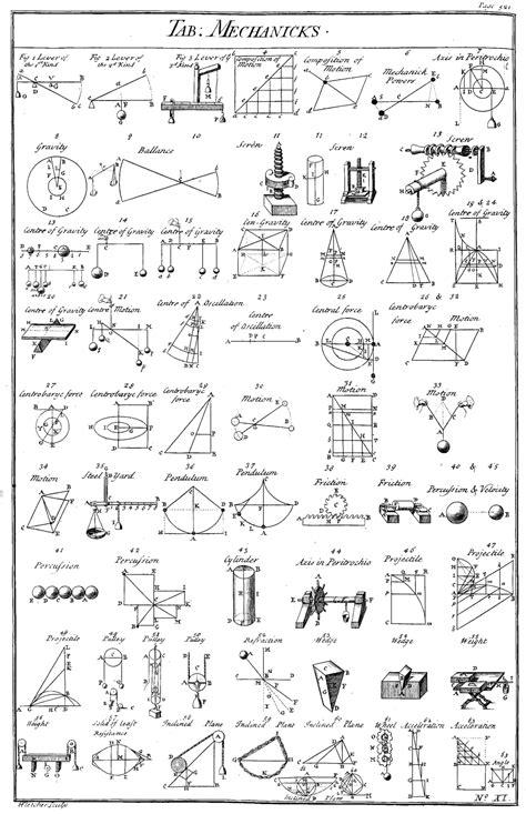Machine simple — Wikipédia