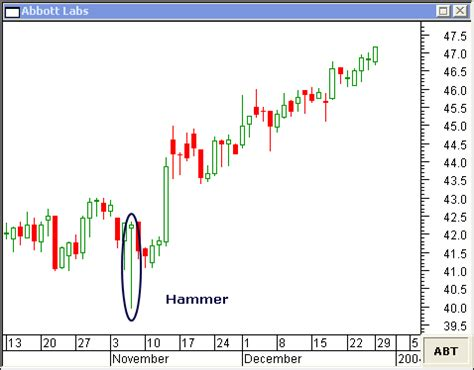 hammer pattern stock market this daily chart of abbott labs shows a classic hammer