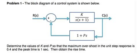 Solved The Block Diagram Of A Control System Is Shown Bel