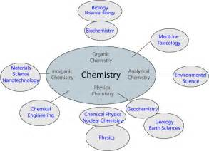 Chemistry Description by Chemistry Week For Growing With Science