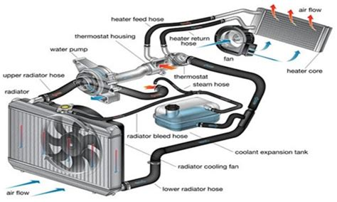 auto air conditioning repair 2008 chevrolet avalanche engine control the water pump moves the coolant thinglink