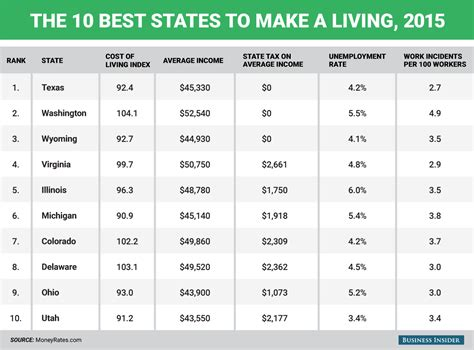 best places to live in the usa the stars of the states the best and worst states to make a living