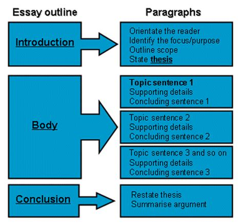 essay structure pee units 3 4 essay writing and short stories lifelonglearning