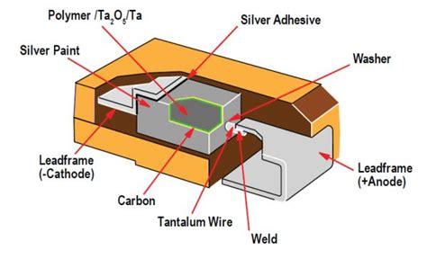 polymer tantalum capacitor knowledge