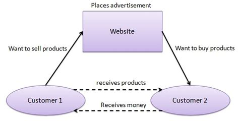 Tutorialspoint Ecommerce | consumer to consumer c2c electronic commerce the recent