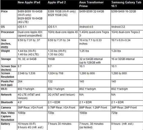 android tablet comparison android tablet comparison go search for tips tricks cheats search at search