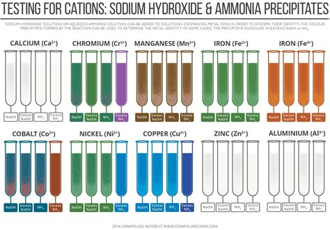 sodium color testing for cations by sodium hydroxide ammonia