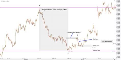 gartley pattern history harmonic patterns forex trading how to trade with gartley