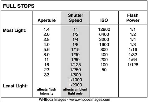 photography f stops and shutter speeds flash friday know your full stops for aperture shutter
