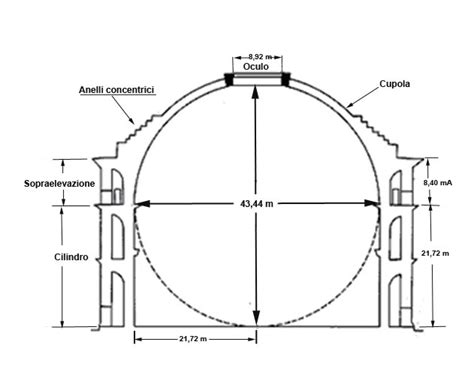 cupola pantheon roma pantheon cupola
