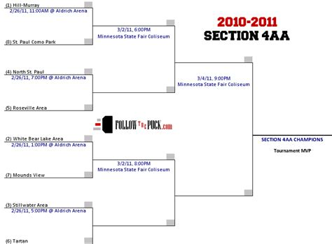 followthepuck boys aa scoreboard section 4aa