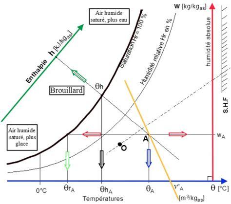 diagramme de l air humide excel le diagramme psychrom 233 trique c est quoi
