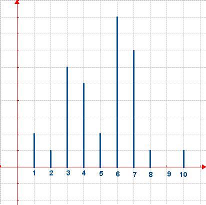 diagramme a batonnet repr 233 sentation graphique des s 233 ries statistiques cas discret